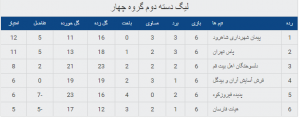 جدول ردهبندی فوتسال دسته دوم کشور