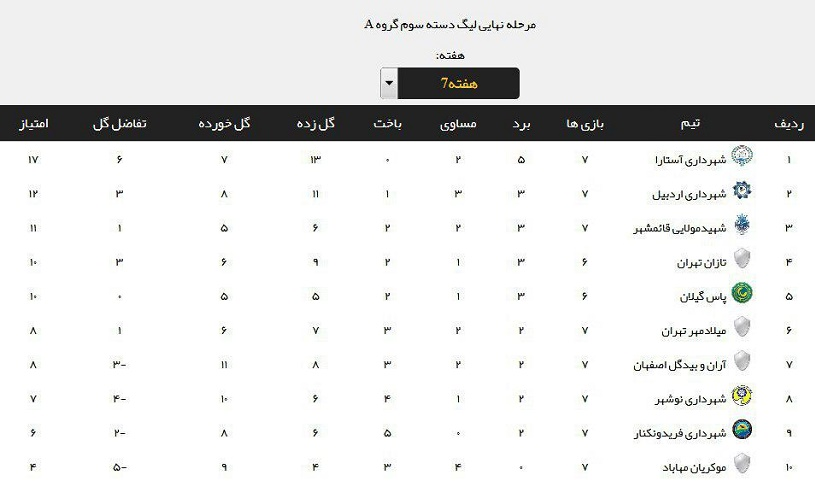 جدول ردهبندی گروه اول لیگ دسته ۳ فوتبال کشور