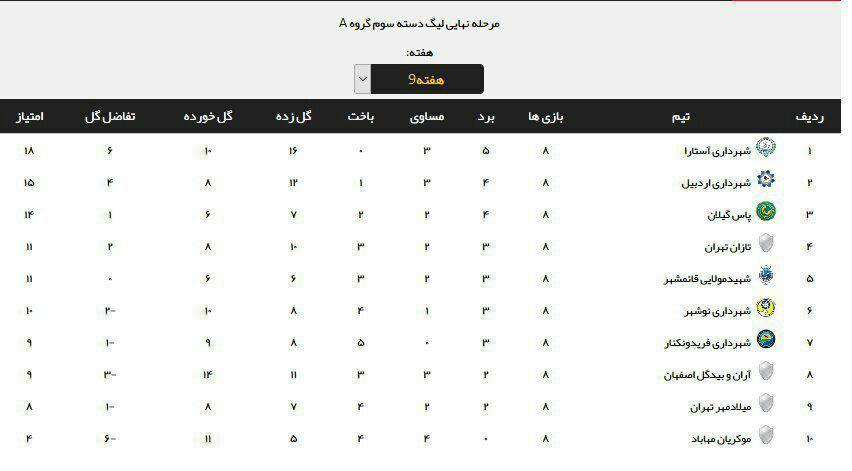 جدول ردهبندی گروه دوم لیگ دسته سه فوتبال