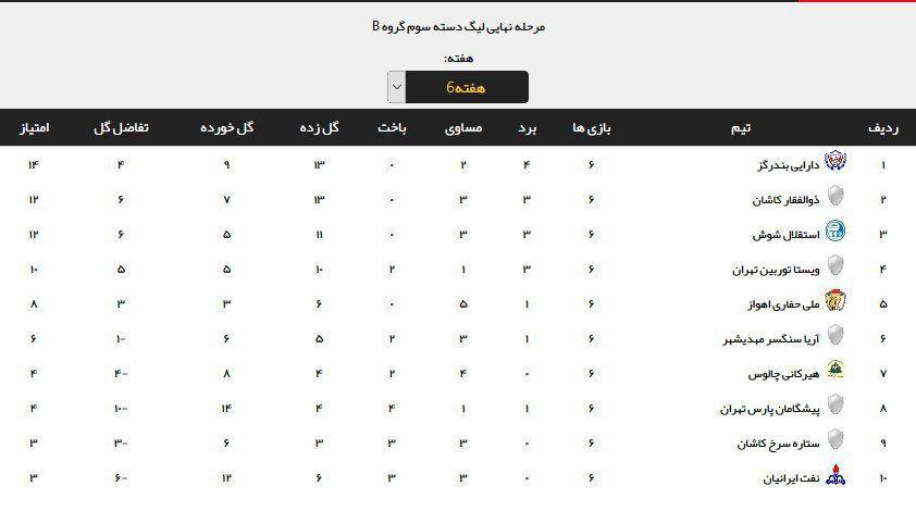 جدول ردهبندی گروه ۲ لیگ دسته سوم فوتبال کشور