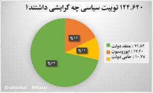 گراف آنالیز توییتهای سیاسی در مورد سیل در ایام نوروز ۹۸