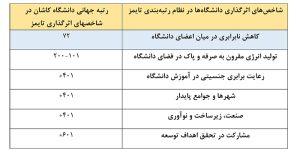 شاخصهای دانشگاه کاشان در نظام رتبهبندی تایمز ۲۰۲۰