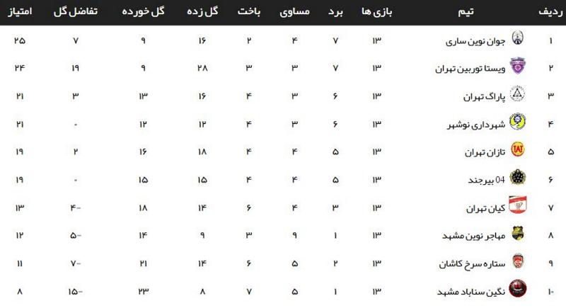 جدول ردهبندی گروه اول لیگ دسته سوم فوتبال باشگاههای کشور