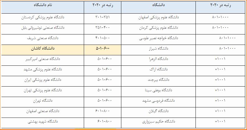 رتبه بینالمللی دانشگاه کاشان در نظام رتبهبندی تایمز ۲۰۲۰