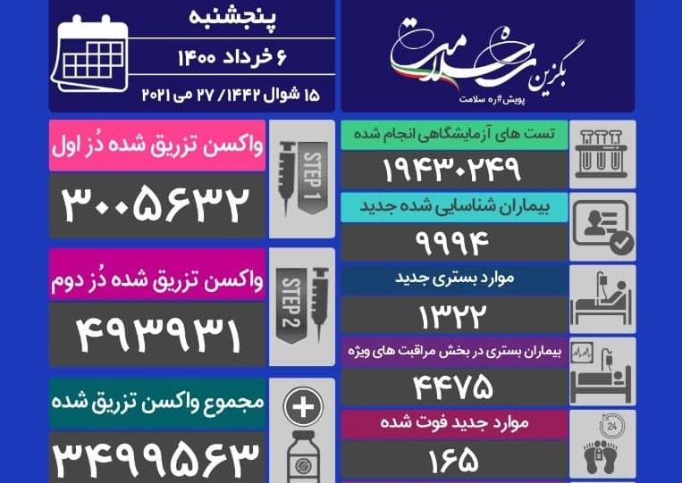 آمار کرونا ۶ خردادماه ۱۴۰
