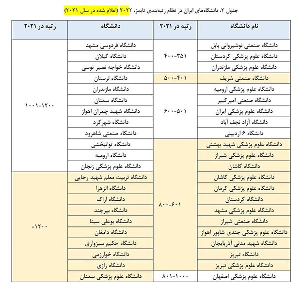دانشگاه کاشان رتبه دوم دانشگاههای جامع ایران را کسب کرد